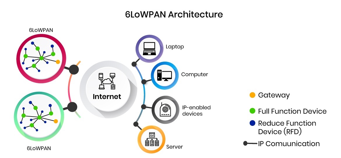 6LoWPAN Architecture