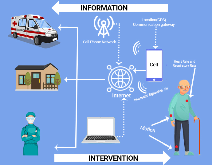 iot connected healthcare devices