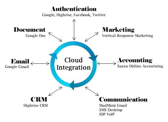 cloud integration process