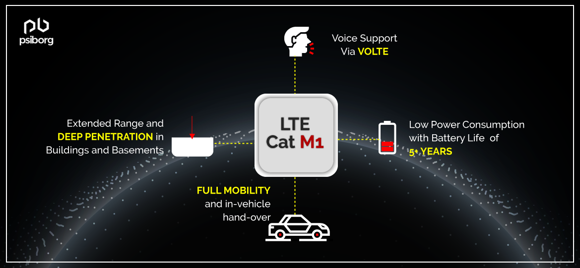 LTE CAT m1 connecting iot devices