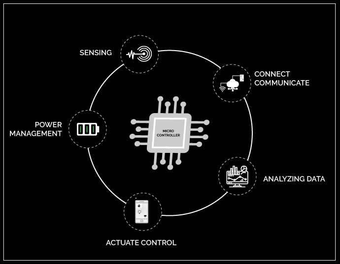 embedded firmware development service