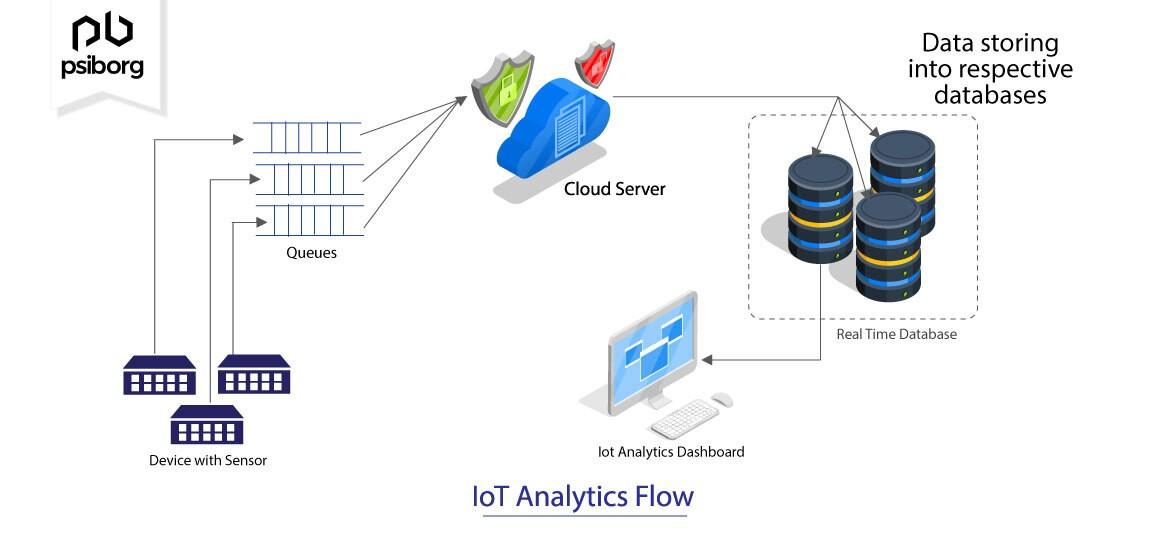 IOt analytics Flow