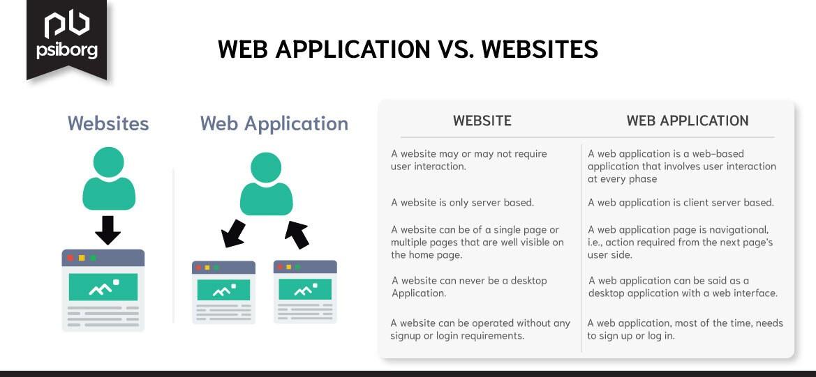 web application Comparison