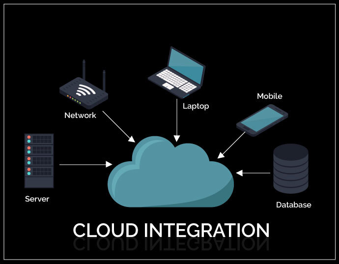 cloud integration