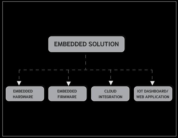 fiemware and software in iot development