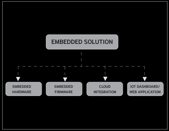 embedded solution