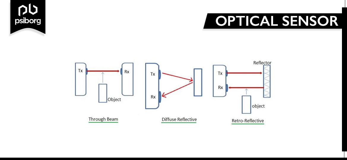 IOT Optical sensor