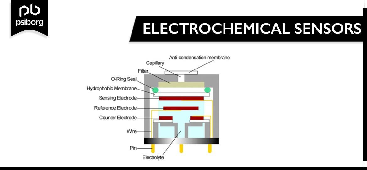 Electochemical Sensors