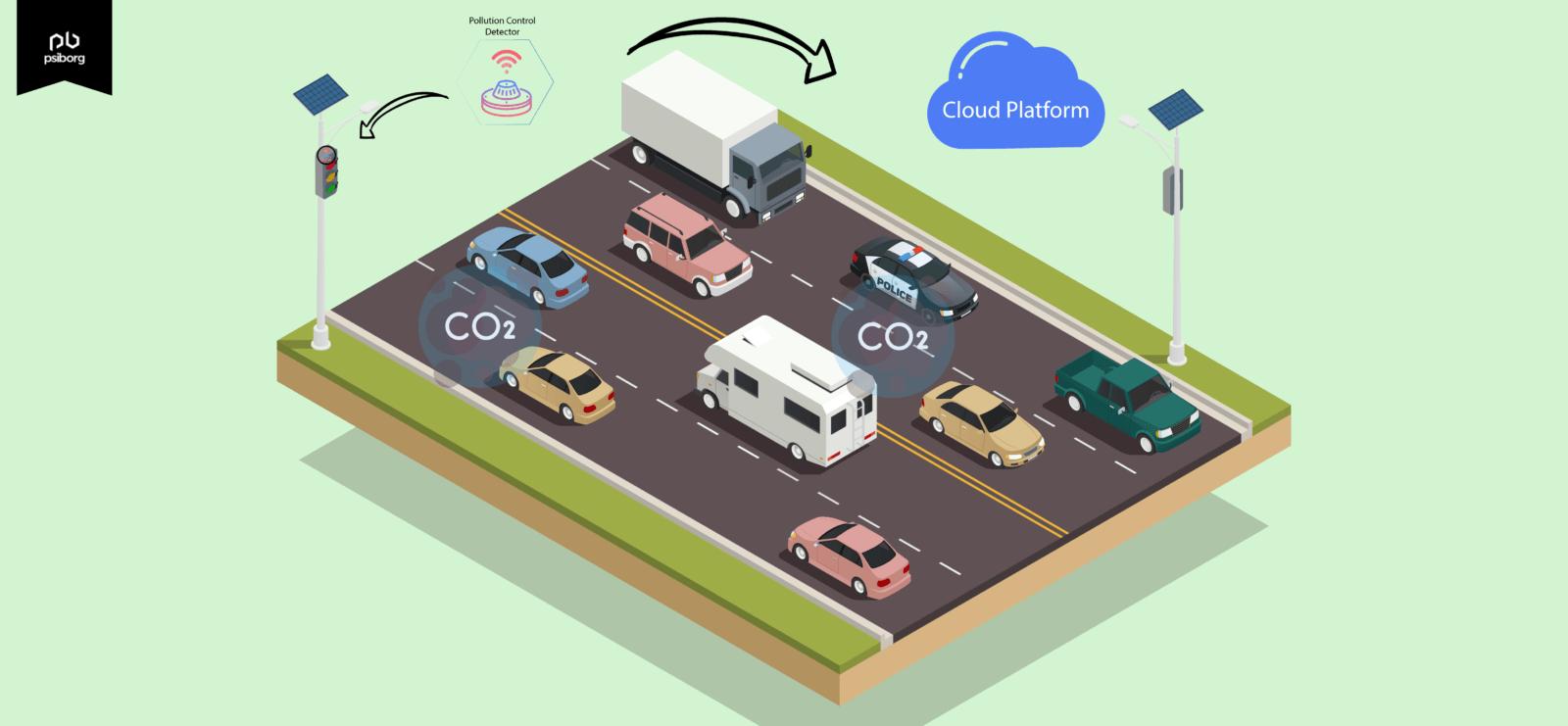 Air Quality monitoring using IoT