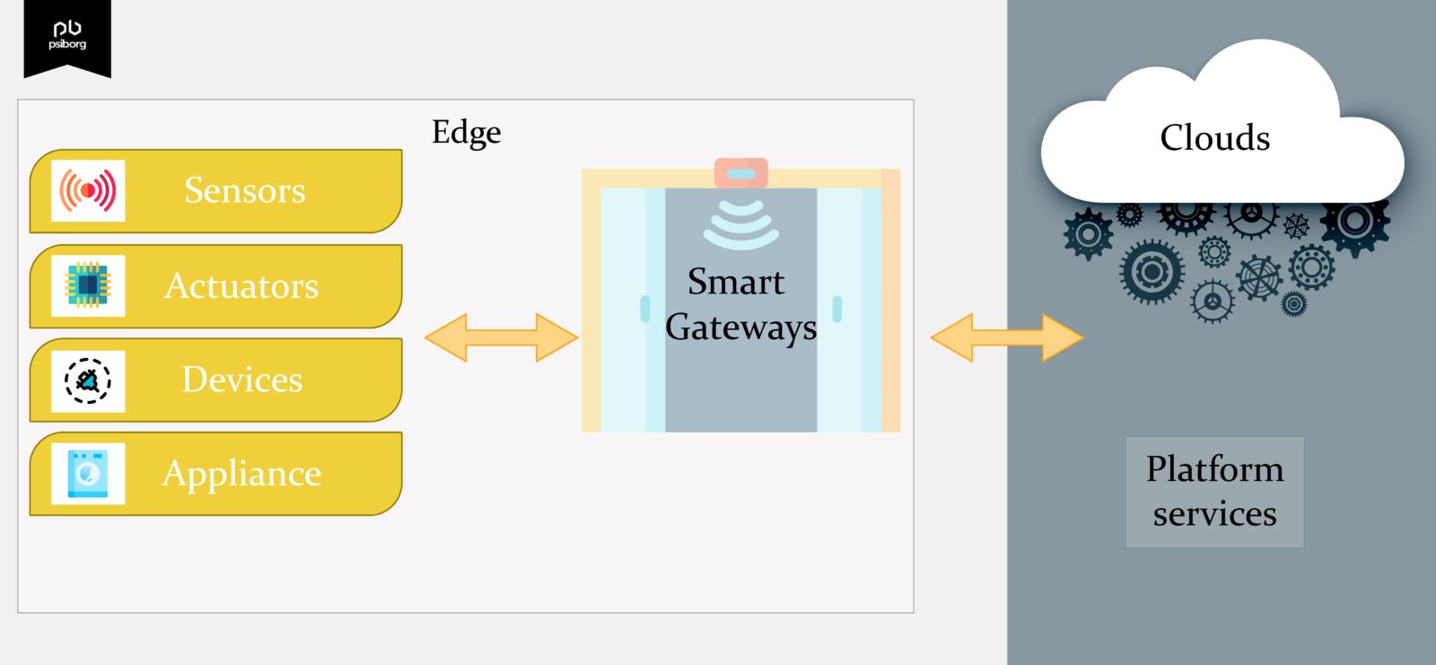 sensor devices communicate on LPWAN