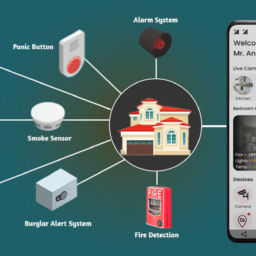 IoT based Home Security