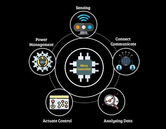 Sensors based system