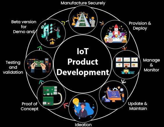 IoT Product Development Lifecycle