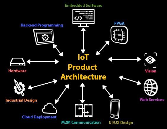 Full stack IoT development