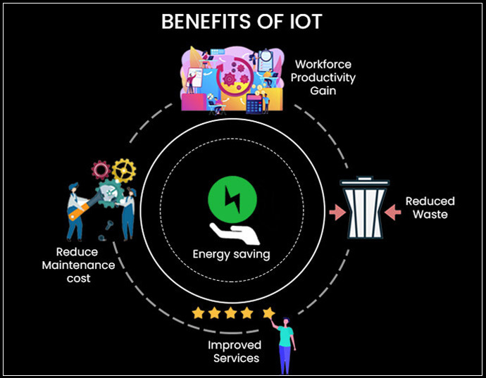 Benefits of industrial internet of things