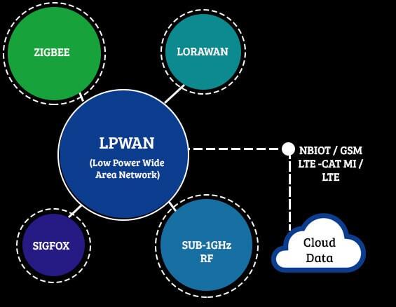Firmware on IoT protocols
