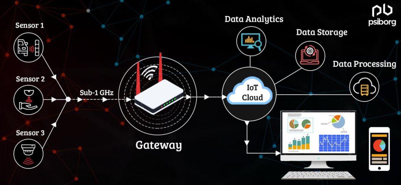 Sensor network based on Sub-1 GHz