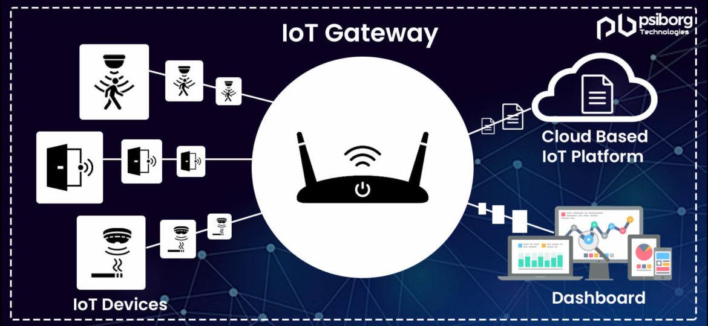 Cloud based IoT Platform